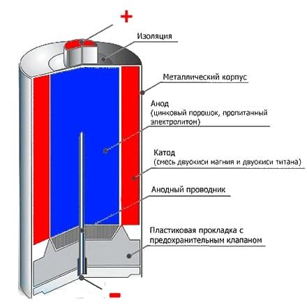 Что такое батарейка?